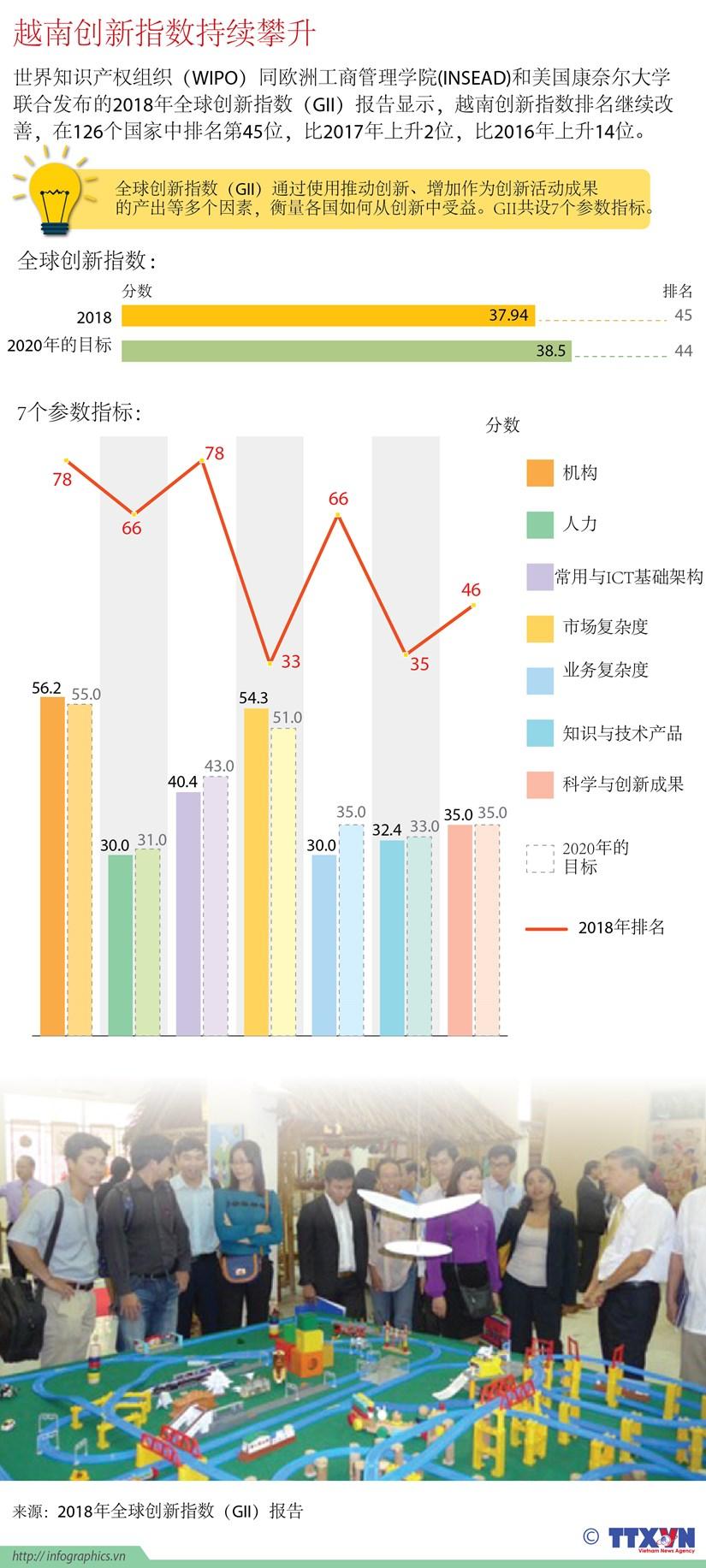 图表新闻:越南创新指数持续攀升 hinh anh 1