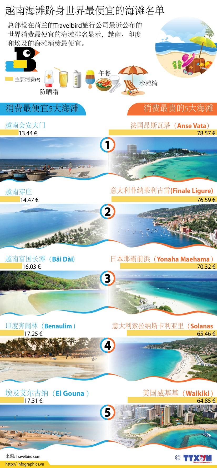 图表新闻:越南海滩跻身世界最便宜的海滩名单 hinh anh 1