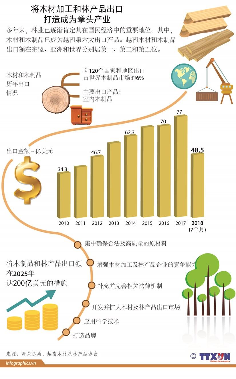 图表新闻: 将木材加工和林产品出口打造成为拳头产业 hinh anh 1