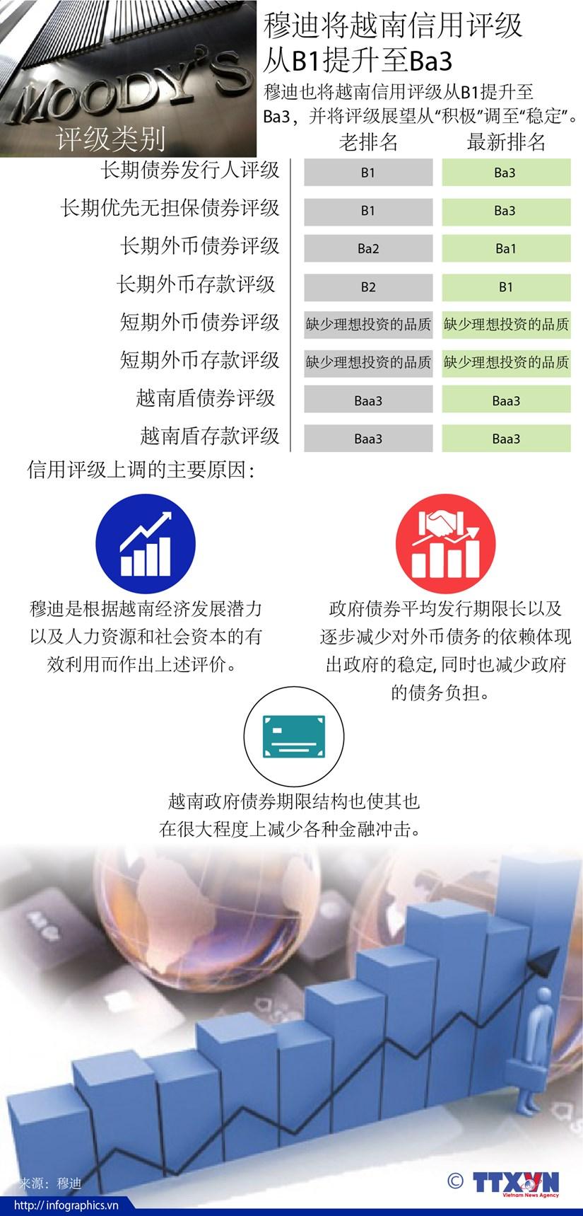 图表新闻:穆迪将越南信用评级 从B1提升至Ba3 hinh anh 1