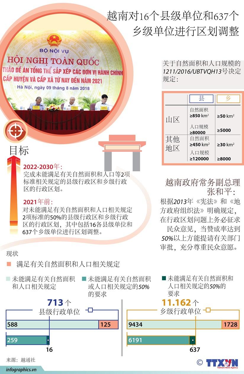 图表新闻:越南将对16个县级单位和637个乡级单位进行区划调整 hinh anh 1