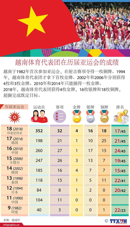 图表新闻:越南体育代表团在历届亚运会的成绩 hinh anh 1