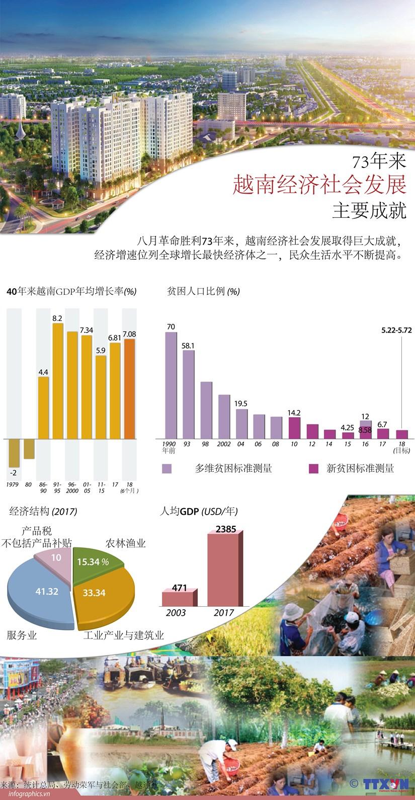 图表新闻:73年来越南经济社会发展取得的主要成就 hinh anh 1