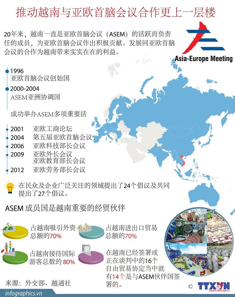 图表新闻:推动越南与亚欧首脑会议合作更上一层楼 hinh anh 1