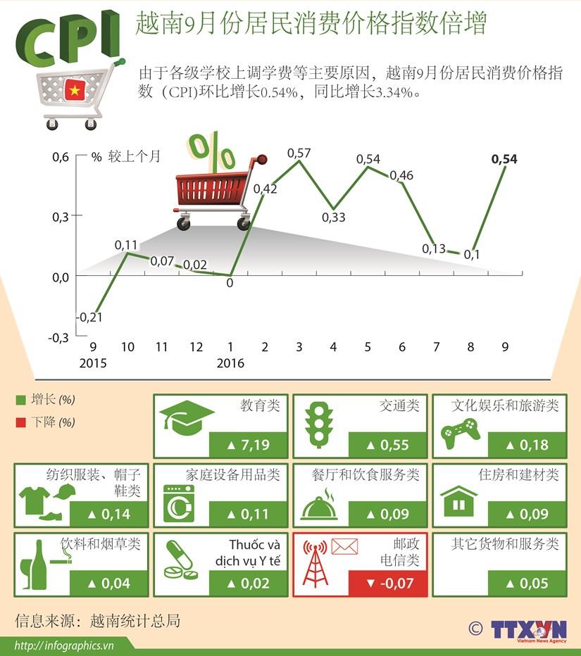 越南9月份居民消费价格指数倍增 hinh anh 1