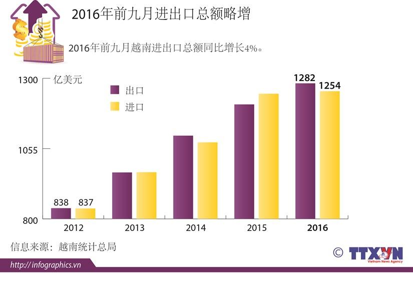 2016年前九月进出口总额略增 hinh anh 1
