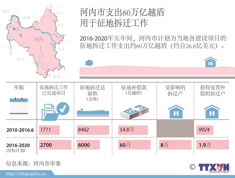 河内市支出60万亿越盾用于征地拆迁工作 hinh anh 1