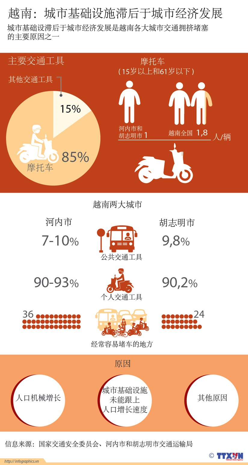 越南城市基础设施滞后于城市经济发展 hinh anh 1