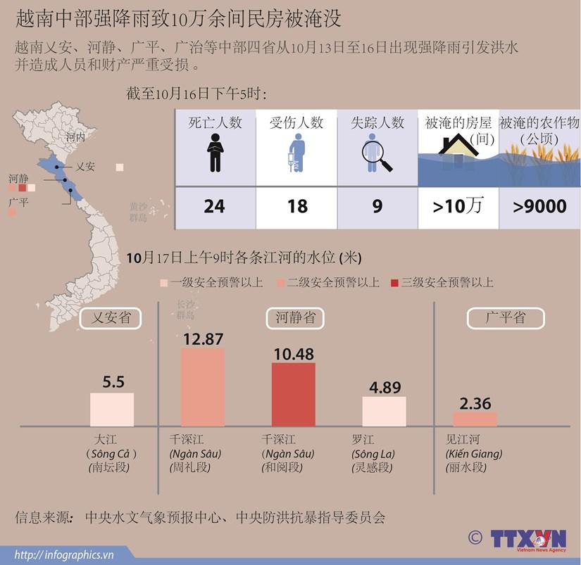 越南中部强降雨致10万余间民房被淹没 hinh anh 1