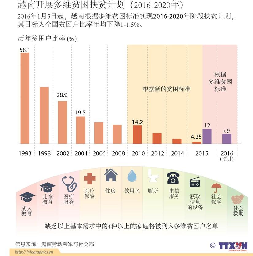 越南开展多维贫困扶贫计划(2016-2020年) hinh anh 1