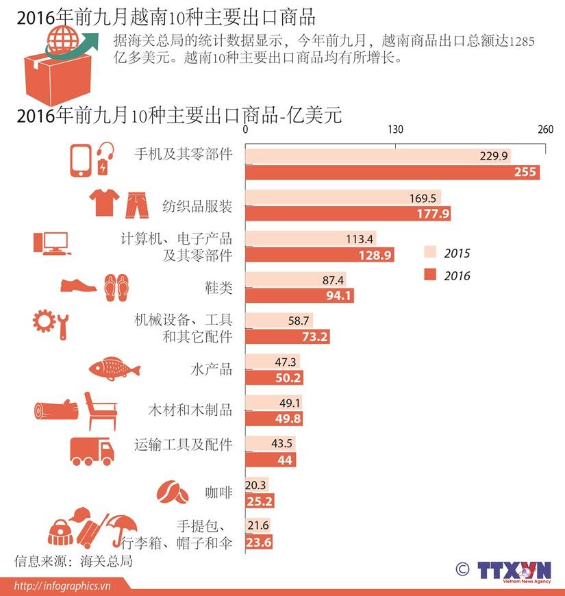 2016年前九月越南10种主要出口商品 hinh anh 1