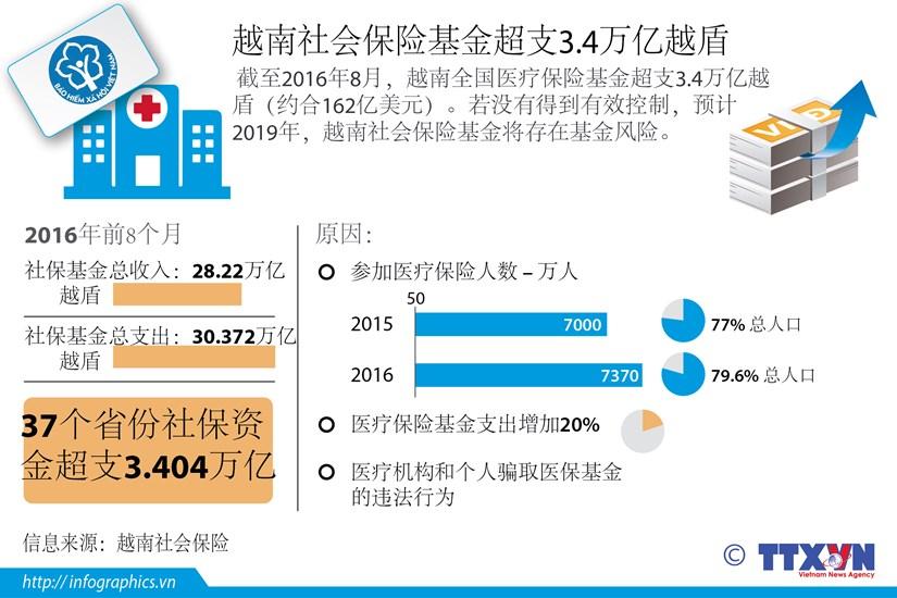 越南社会保险基金超支3.4万亿越盾 hinh anh 1