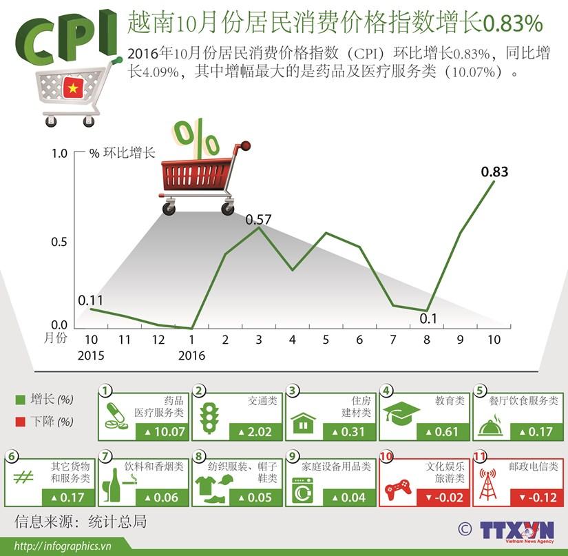 越南10月份居民消费价格指数增长0.83% hinh anh 1