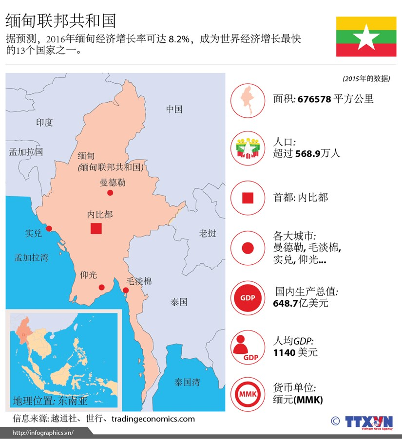 缅甸联邦共和国简介 hinh anh 1