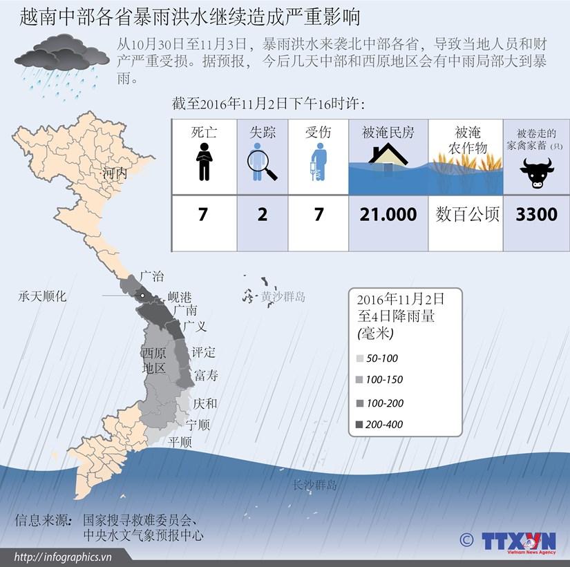 越南中部各省暴雨洪水继续造成严重影响 hinh anh 1