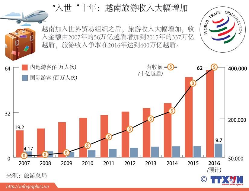 """""""入世""""十年:越南旅游收入大幅增加 hinh anh 1"""