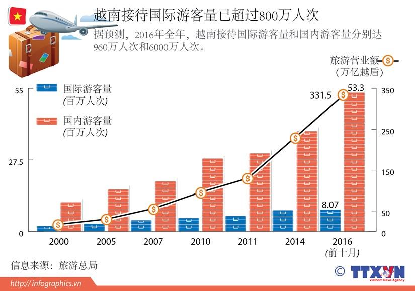 越南接待国际游客量已超过800万人次 hinh anh 1
