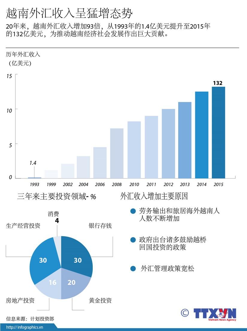 越南外汇收入呈猛增态势 hinh anh 1