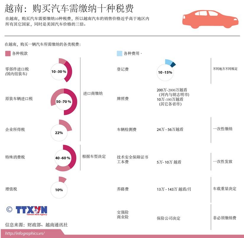 越南:购买汽车需缴纳十种税费 hinh anh 1