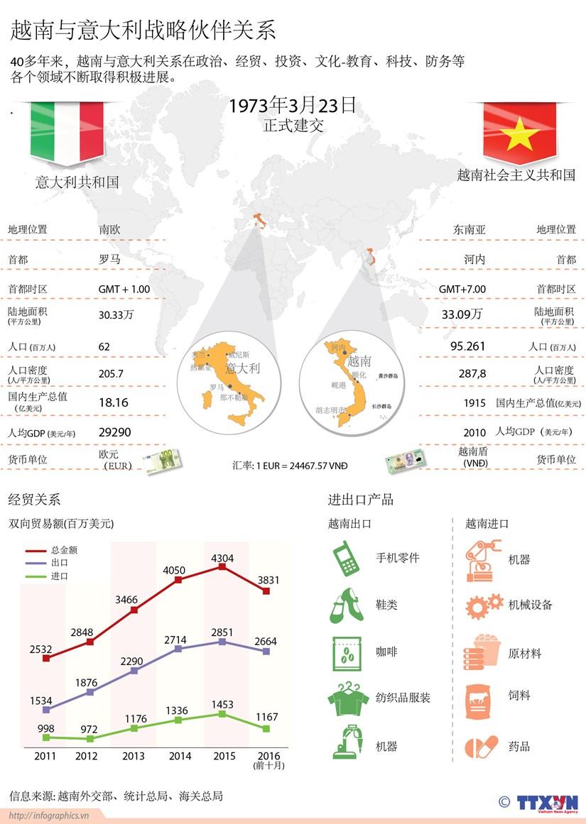 越南与意大利战略伙伴关系 hinh anh 1