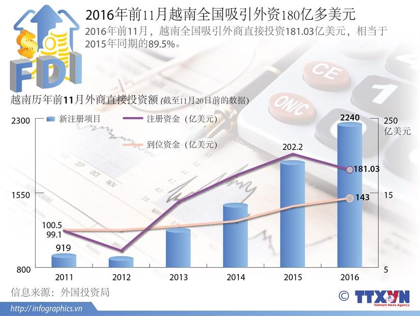 2016年前11月越南吸引外商直接投资180亿多美元 hinh anh 1