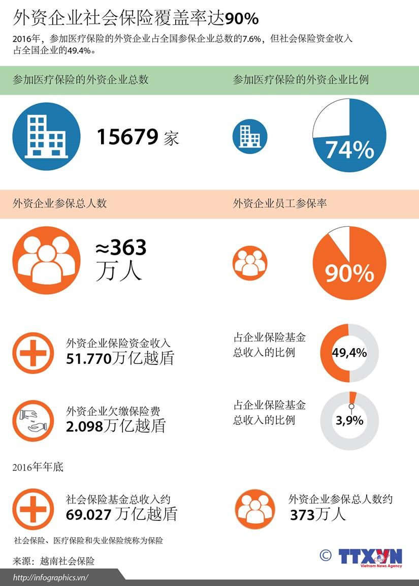 外资企业社会保险覆盖率达90% hinh anh 1