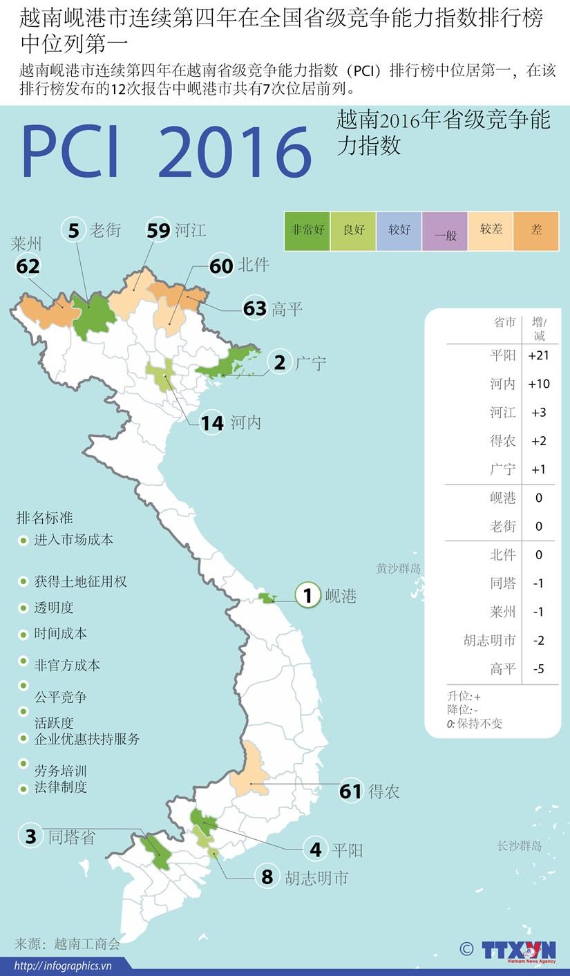 越南岘港市连续第四年在全国省级竞争能力指数排行榜中位列第一 hinh anh 1