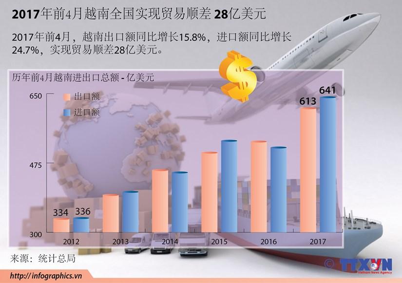 2017年前4月越南全国实现贸易顺差 28亿美元 hinh anh 1