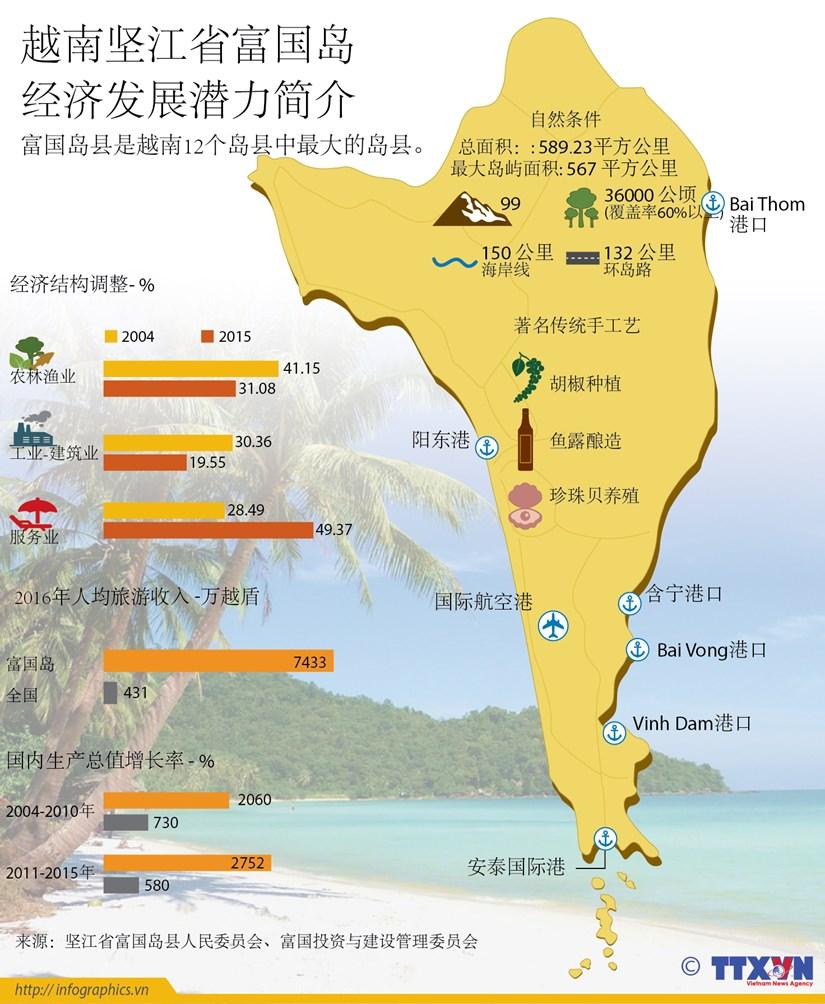 越南坚江省富国岛 经济发展潜力简介 hinh anh 1