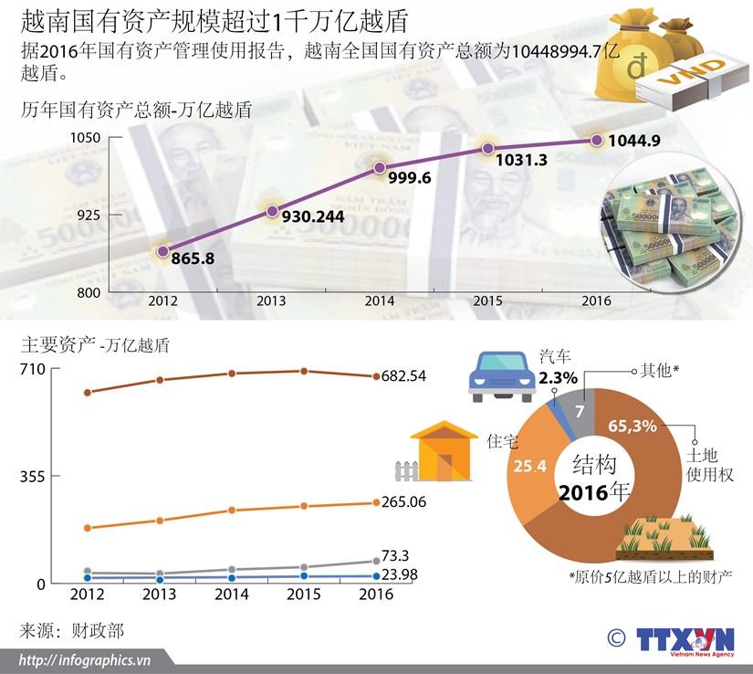 越南国有资产规模超过1千万亿越盾 hinh anh 1