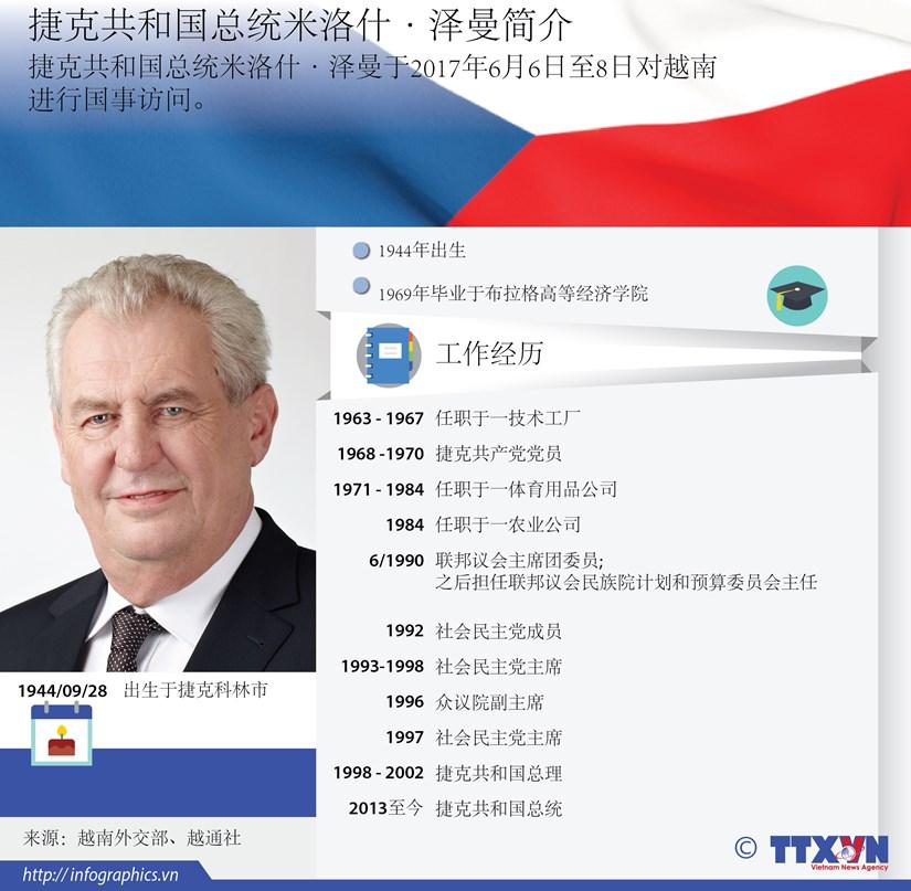 捷克共和国总统米洛什·泽曼简介 hinh anh 1