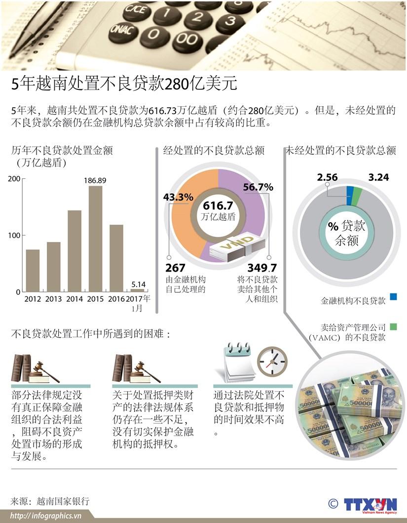5年越南处置不良贷款280亿美元 hinh anh 1