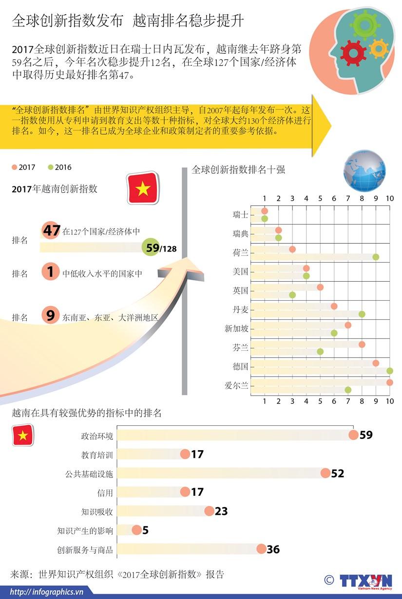 图表新闻:全球创新指数发布 越南排名稳步提升 hinh anh 1