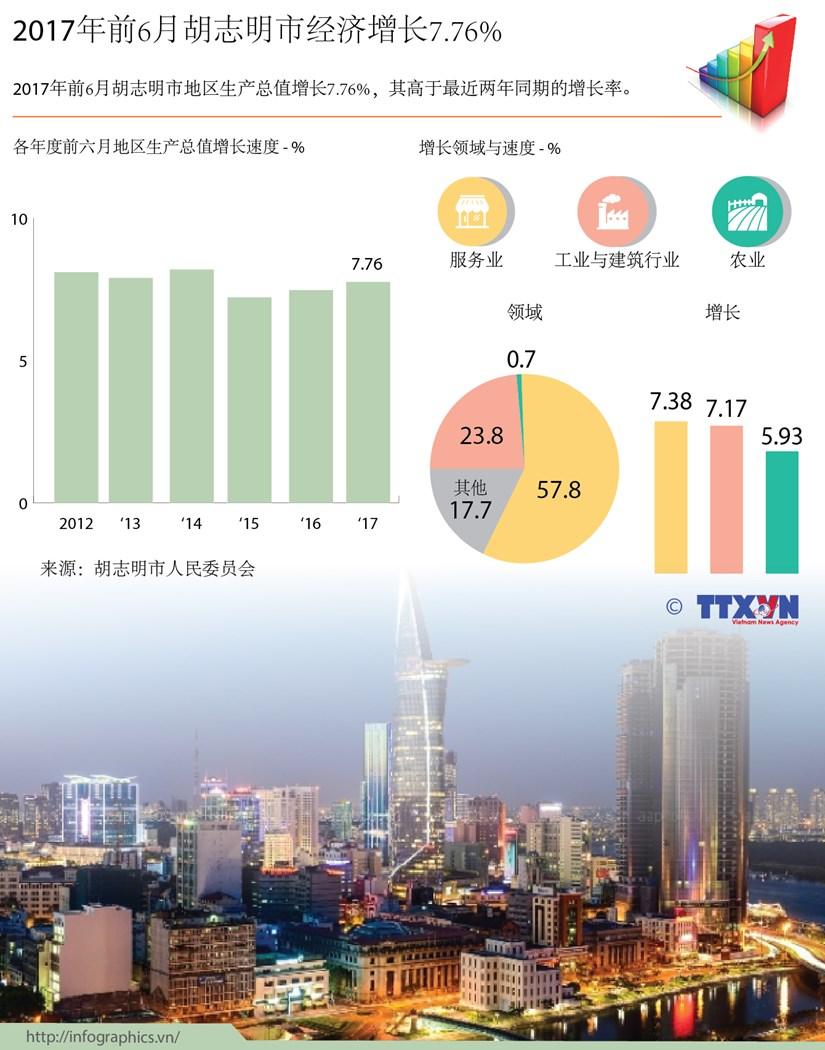 图表新闻:2017年前6月胡志明市经济增长7.76% hinh anh 1