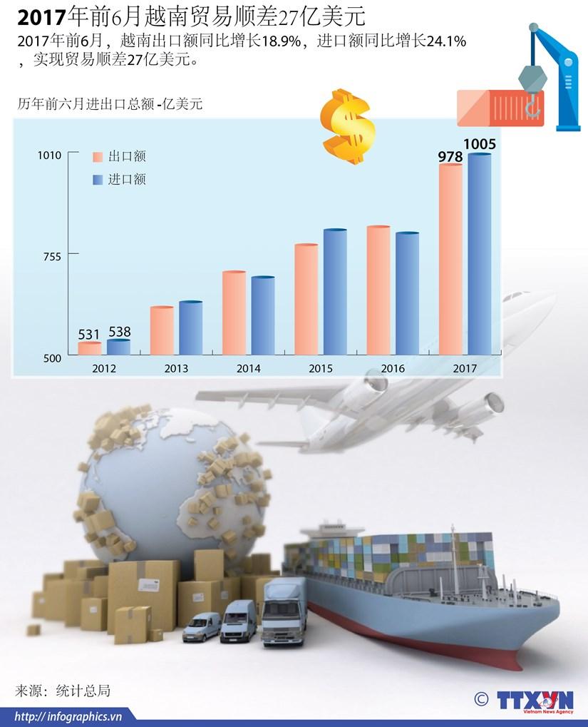 图表新闻:2017年前6月越南贸易顺差27亿美元 hinh anh 1