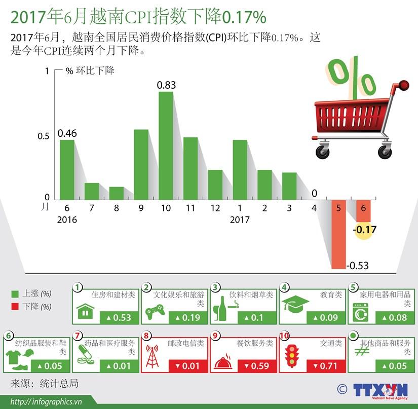 图表新闻:2017年6月越南CPI指数下降0.17% hinh anh 1