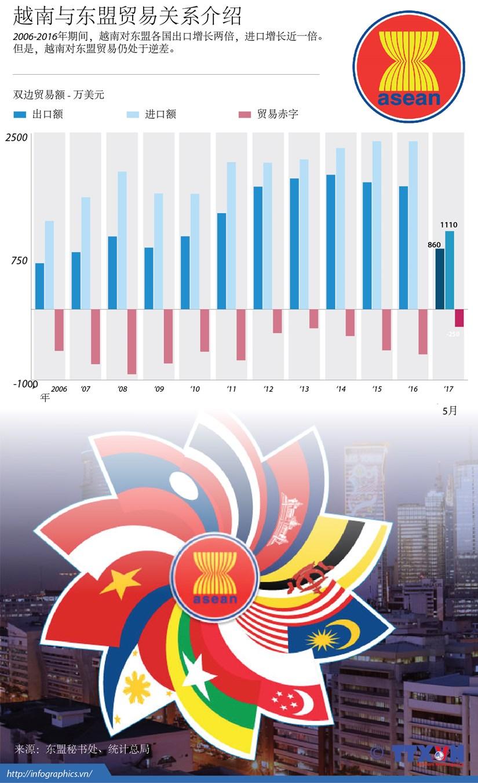 图表新闻:越南与东盟贸易关系介绍 hinh anh 1