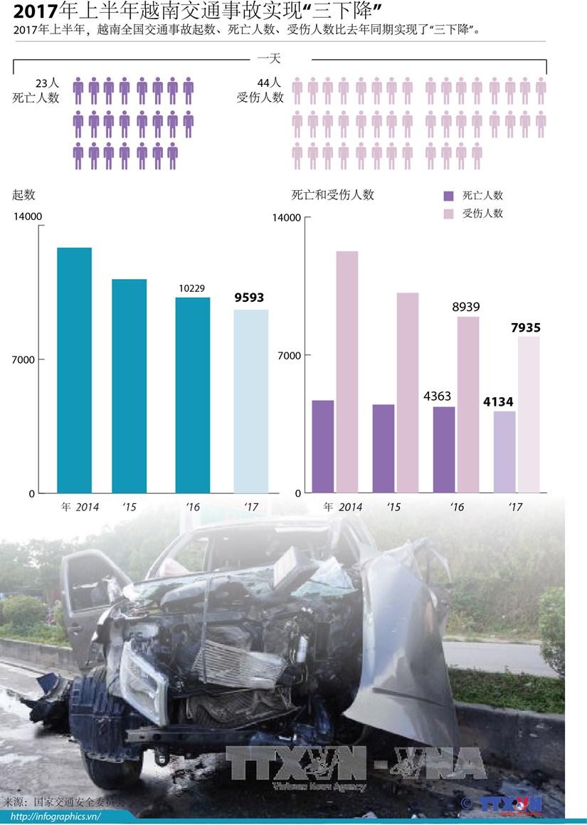 """图表新闻:2017年上半年越南交通事故实现""""三下降"""" hinh anh 1"""
