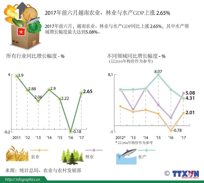 图表新闻:2017年前六月越南农业、林业与水产GDP上涨 2.65% hinh anh 1