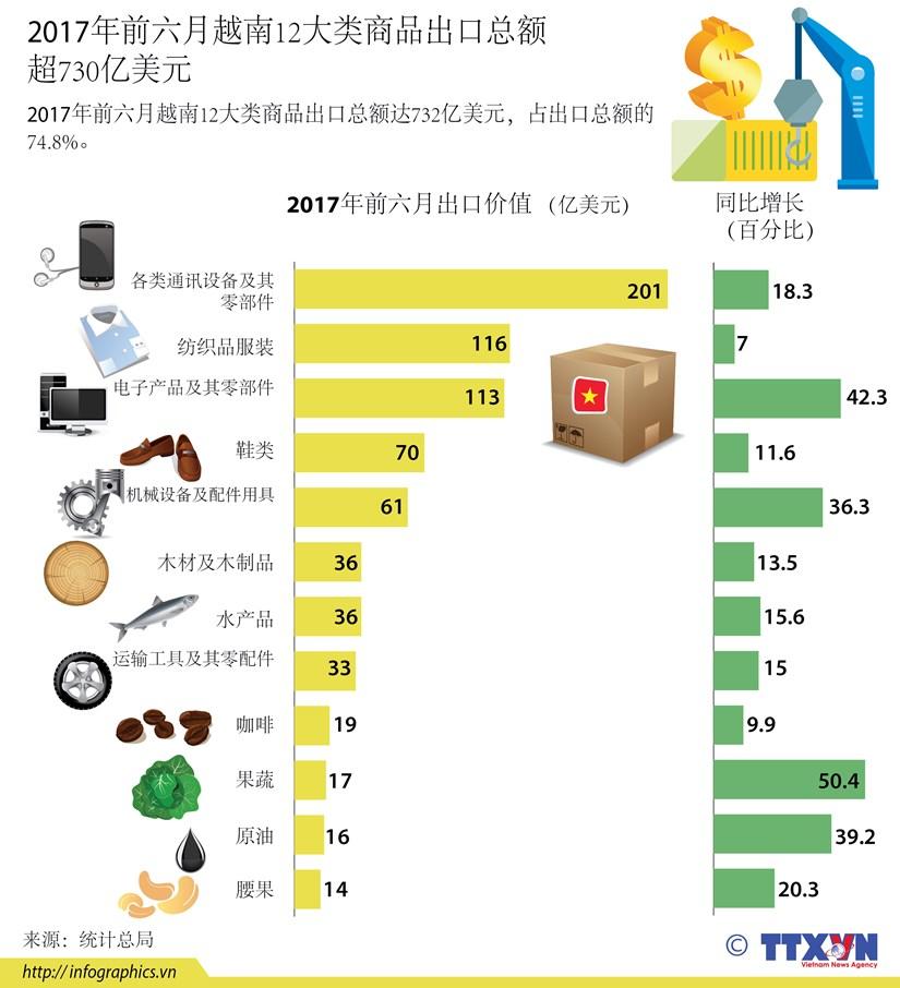 图表新闻:2017年前六月越南12大类商品出口总额超730亿美元 hinh anh 1