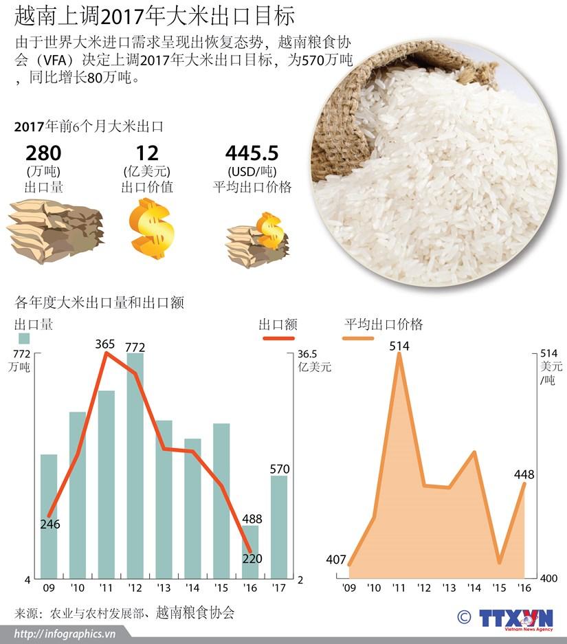图表新闻:越南上调2017年大米出口目标 hinh anh 1