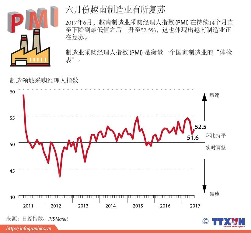 图表新闻:六月份越南制造业有所复苏 hinh anh 1