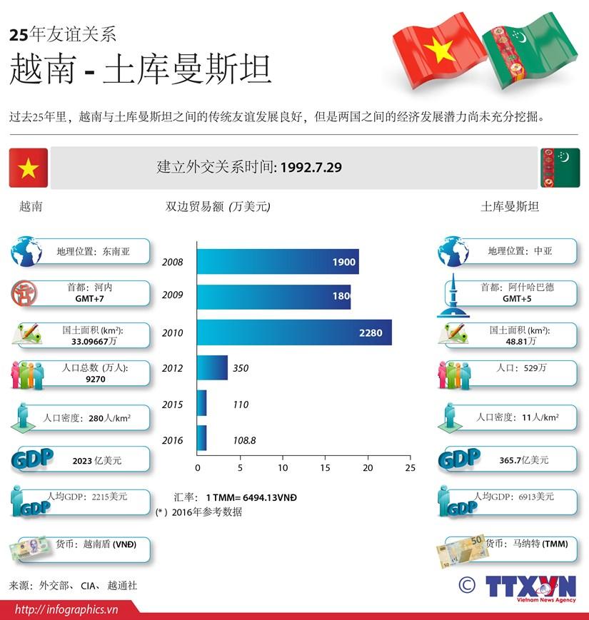 图表新闻: 越南 - 土库曼斯坦25年友谊关系 hinh anh 1