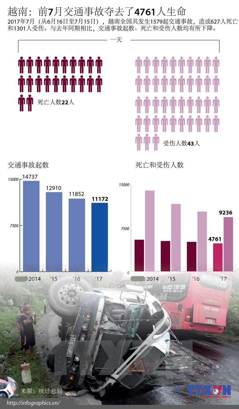 越南:前7月交通事故夺去了4761人生命 hinh anh 1