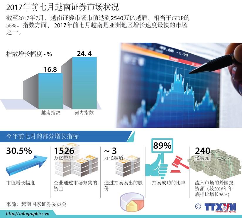 图表新闻:2017年前七月越南证券市场状况 hinh anh 1