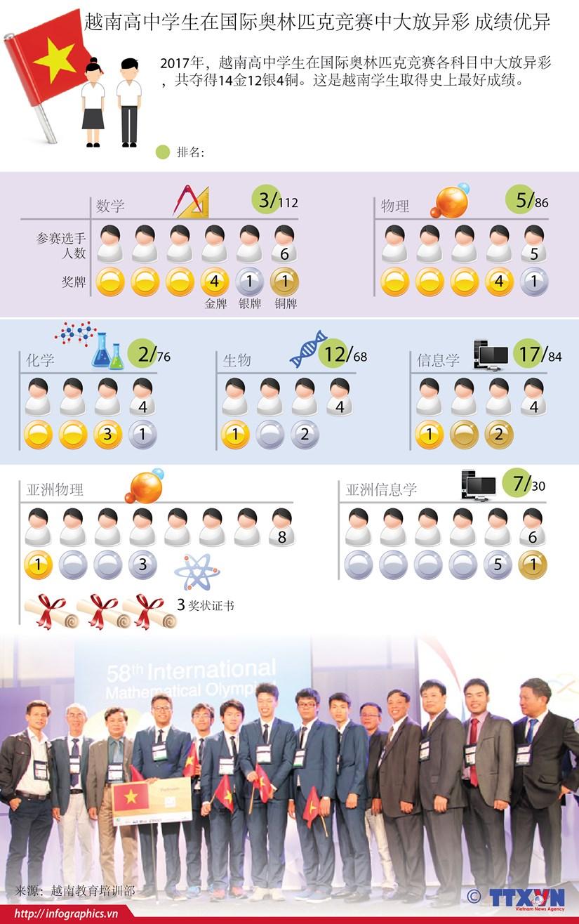 图表新闻:越南高中学生在国际奥林匹克竞赛中大放异彩 成绩优异 hinh anh 1