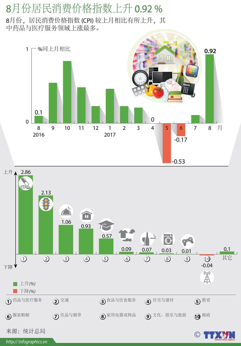 图表新闻:8月份居民消费价格指数上升 0.92 % hinh anh 1