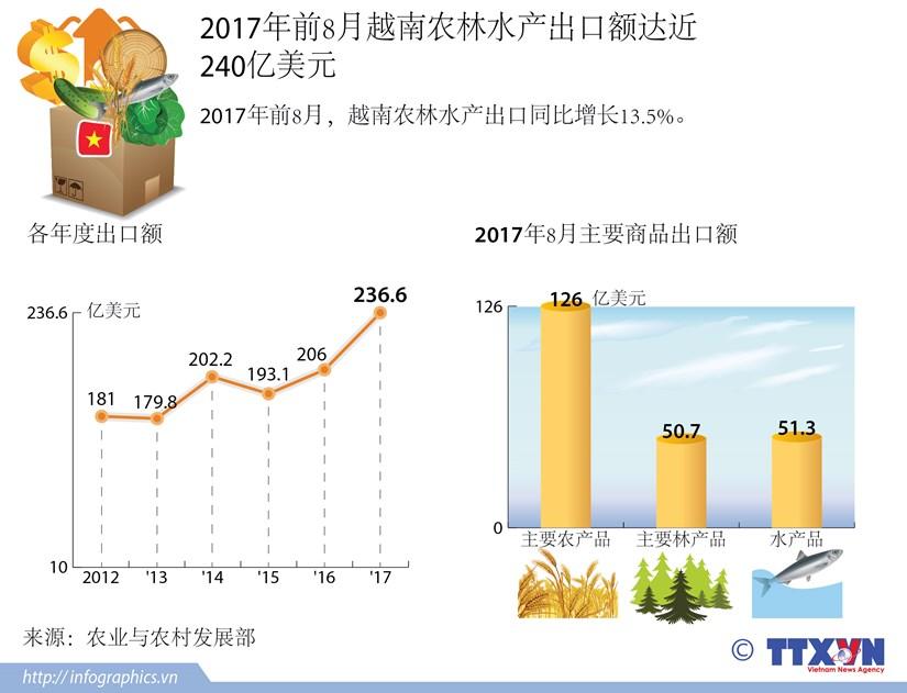 图表新闻:2017年前8月越南农林水产出口额达近 240亿美元 hinh anh 1