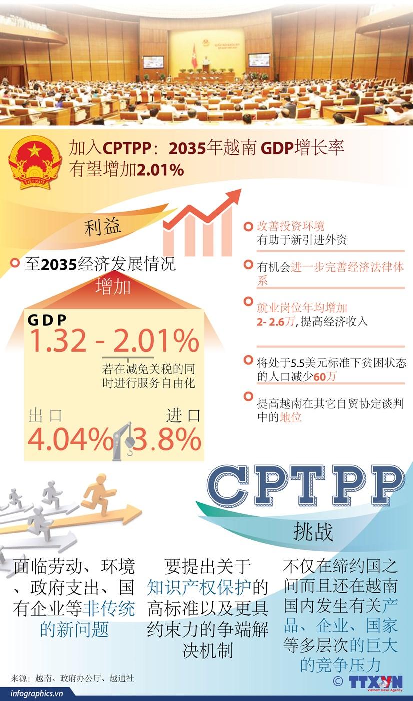 图表新闻:加入CPTPP:2035年越南GDP增长率有望增加2.01% hinh anh 1