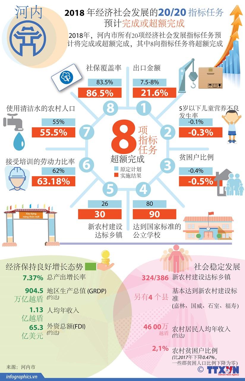 图表新闻:河内市2018年经济社会发展指标任务预计完成或超额完成 hinh anh 1